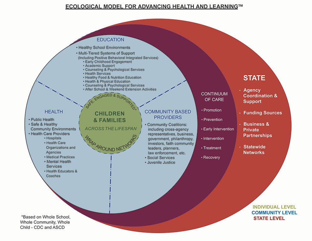 CHL's Ecological Model for Advancing Health and Wellness